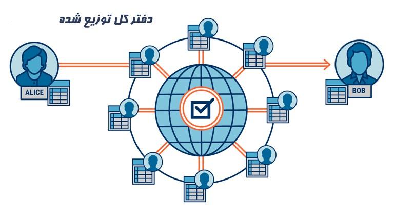 دفتر کل توزیع شده (distributed ledger) چیست؟