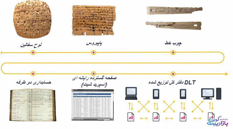 تاریخچه دفتر کل ها - لجر - بازار بیت کوین